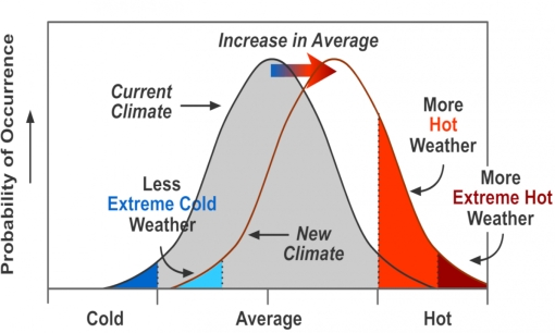 Average climate change leads to rapid increase of weather extremes