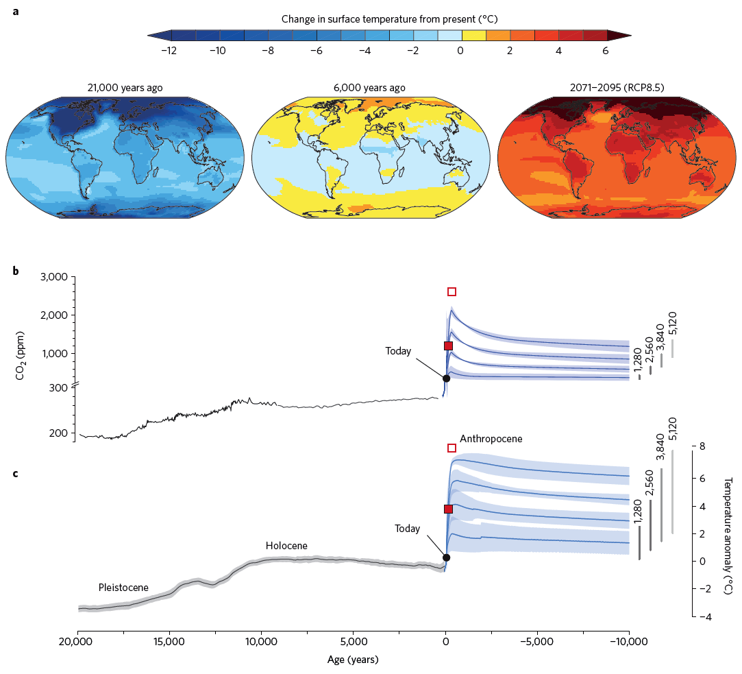 Holocene-Anthropocene: this jump in CO2 puts warming in the pipeline