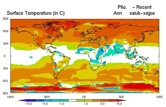 Pliocene warming: The Pliocene climate was 2-3 degrees warmer, at similar CO2 concentrations