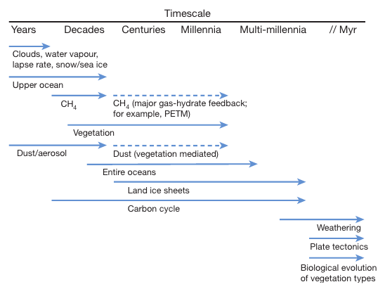 Climate inertia, the timescale of different climate feedbacks