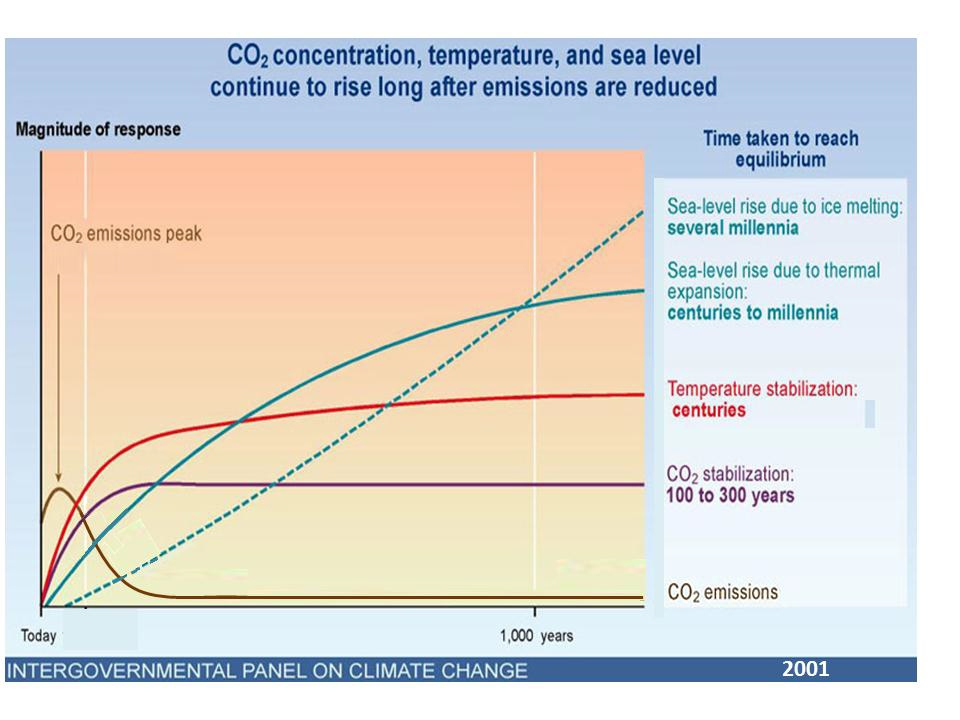 Climate inertia according to IPCC report 2001