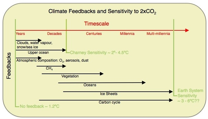 climate sensitivity vs Earth system sensitivity - climate inertia