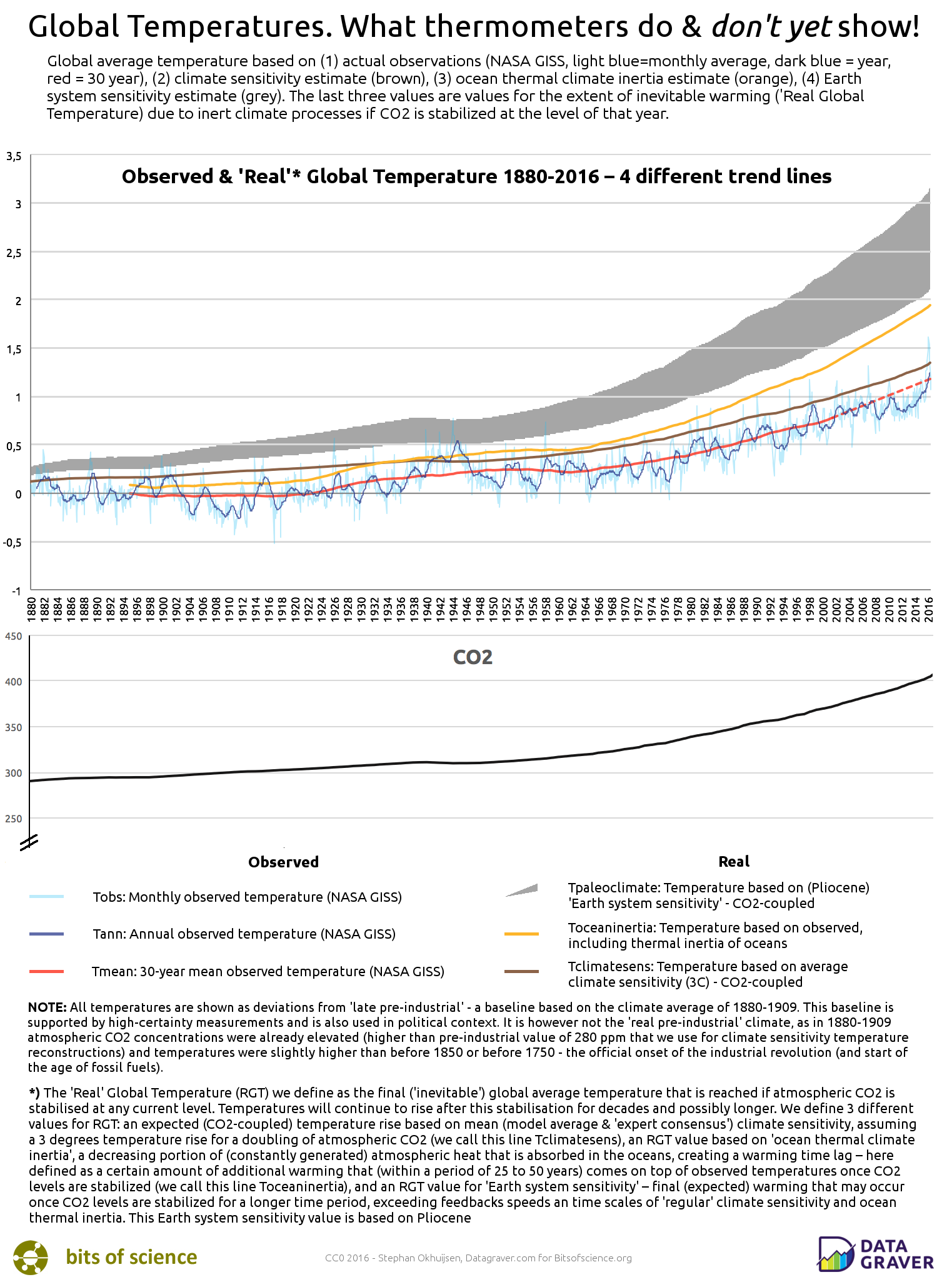 'Real' Global Temperature - 4 different climate trend lines in one graph, compared to atmospheric CO2 concentration. Please link to Bitsofscience.org