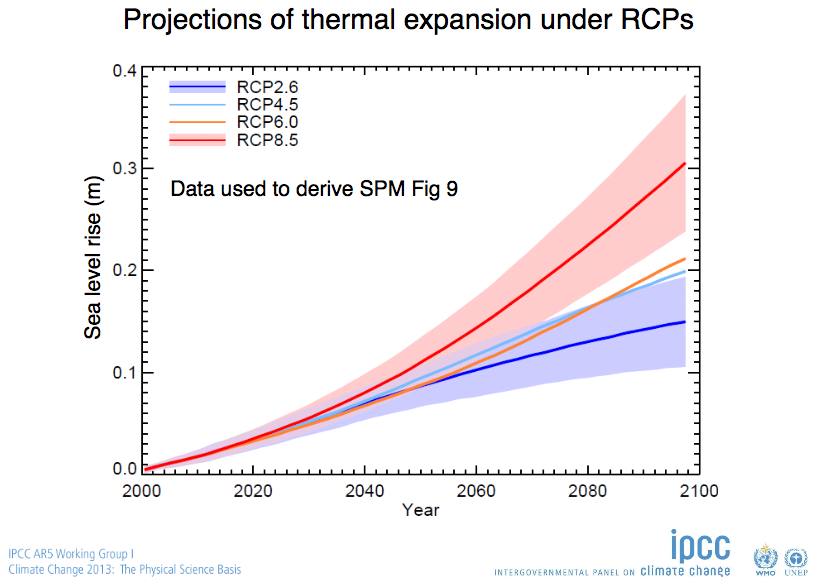 Thermal expansion sea level rise IPCC