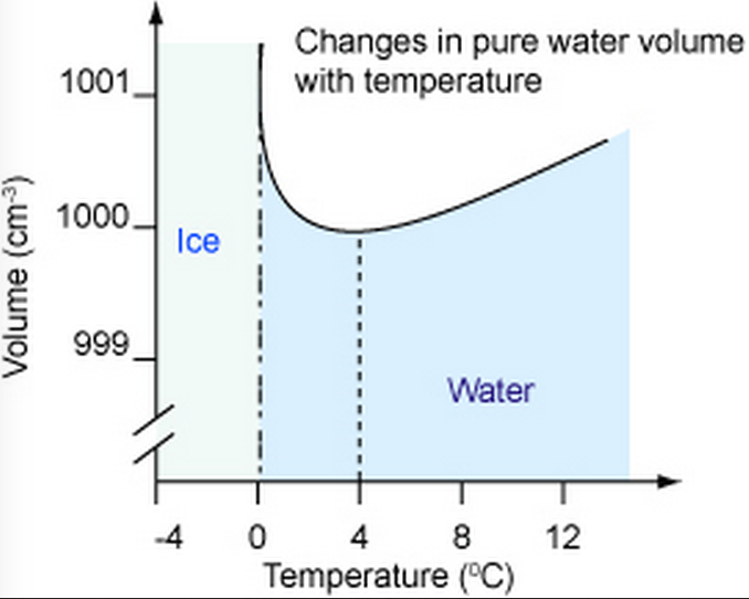 Thermal expansion of water and ice