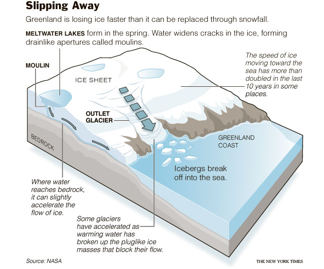 Greenland ice sheet meltwater lubrication feedback, increased glacier speed
