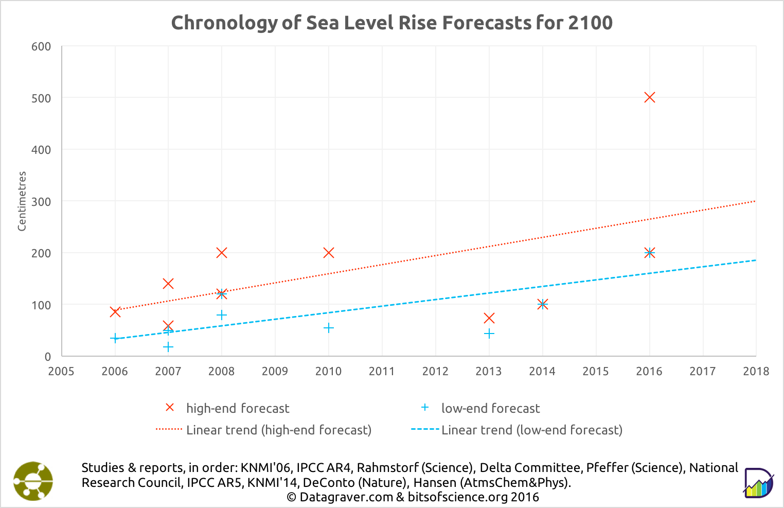 Overview sea level rise forecasts for 2100 - increasing