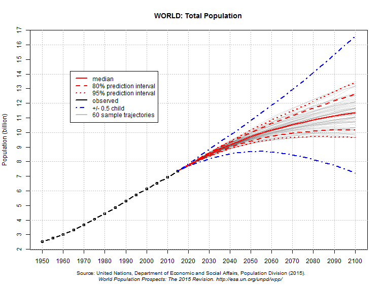 21st century world population growth graph