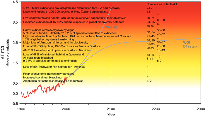 Increasing biodiversity loss due to climate change - IPCC AR4 graph