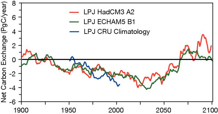 Net biosphere carbon emissions due to climate change - IPCC graph