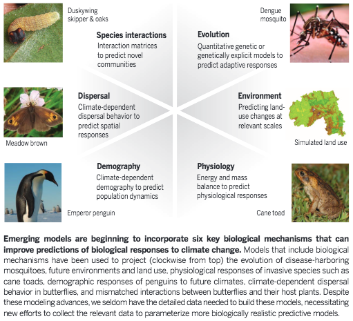 Improving climate-biodiversity models