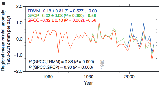 Climate change over Congo rainforests: declining precipitation trend