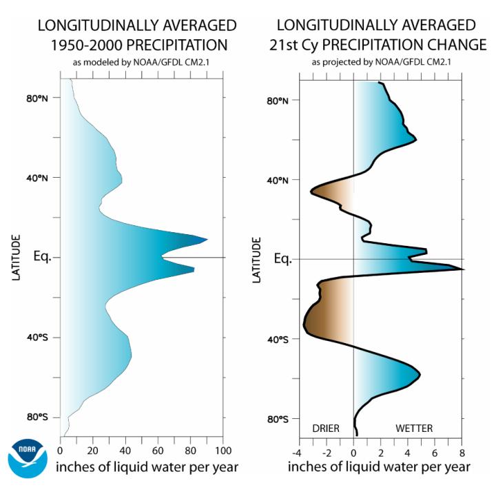 tropical rainfall under climate change - NOAA prediction