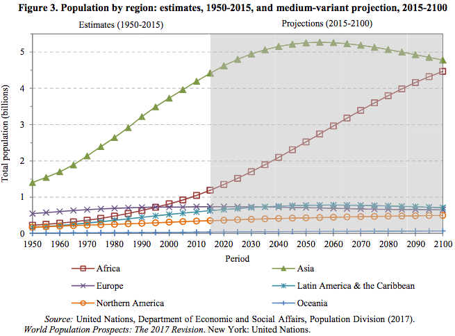 African population growth projection