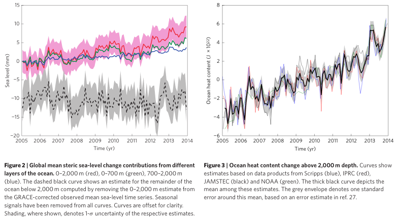 Deep ocean warming temperature rise graph - Nature Climate Change