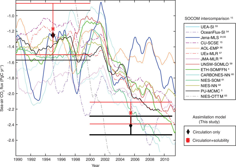 CO2 emissions from the oceans are decreasing