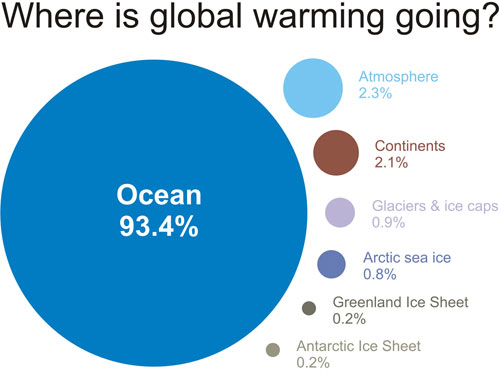 ocean warming graph - IPCC AR4 data, SkepticalScience.com