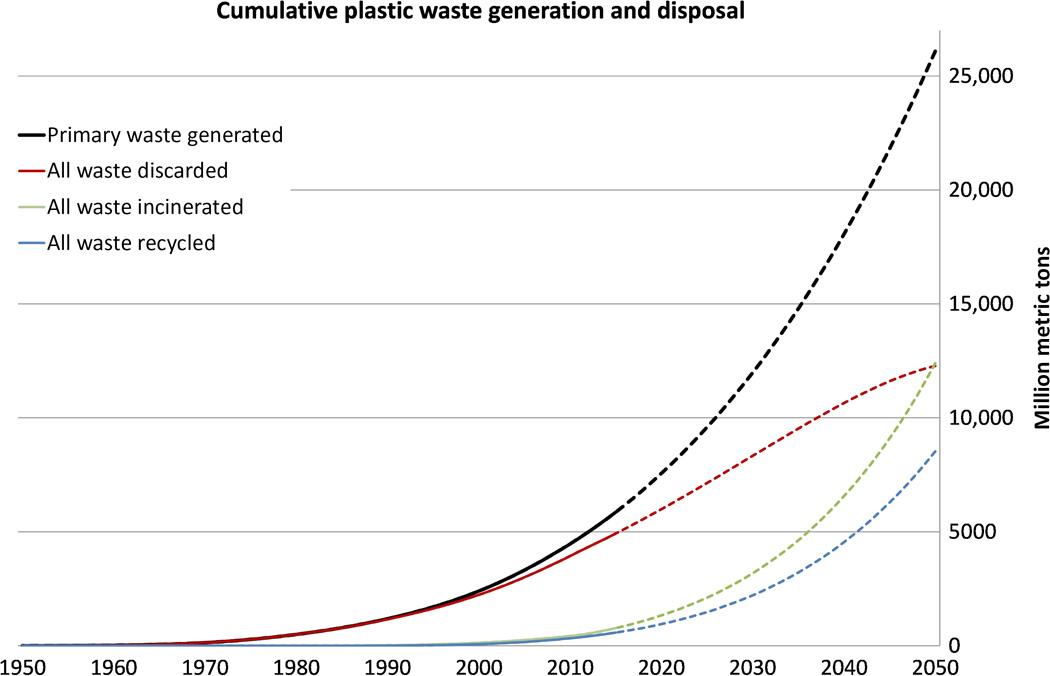 World plastic pollution graph - Science Advances 2017