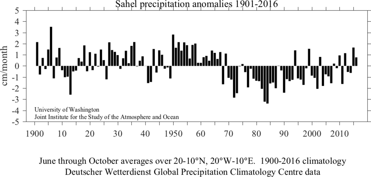 Sahel greening precipitation graph