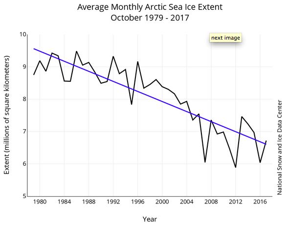Arctic sea ice trend October 2017, NSIDC