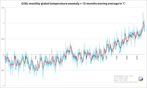 2017: third hottest year on record - NASA GISS data