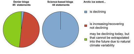 Science-based versus climate-denier blogs on Arctic sea ice