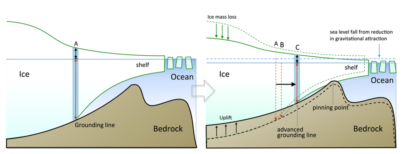 Isostatic rebound West Antarctica - a negative melting feedback