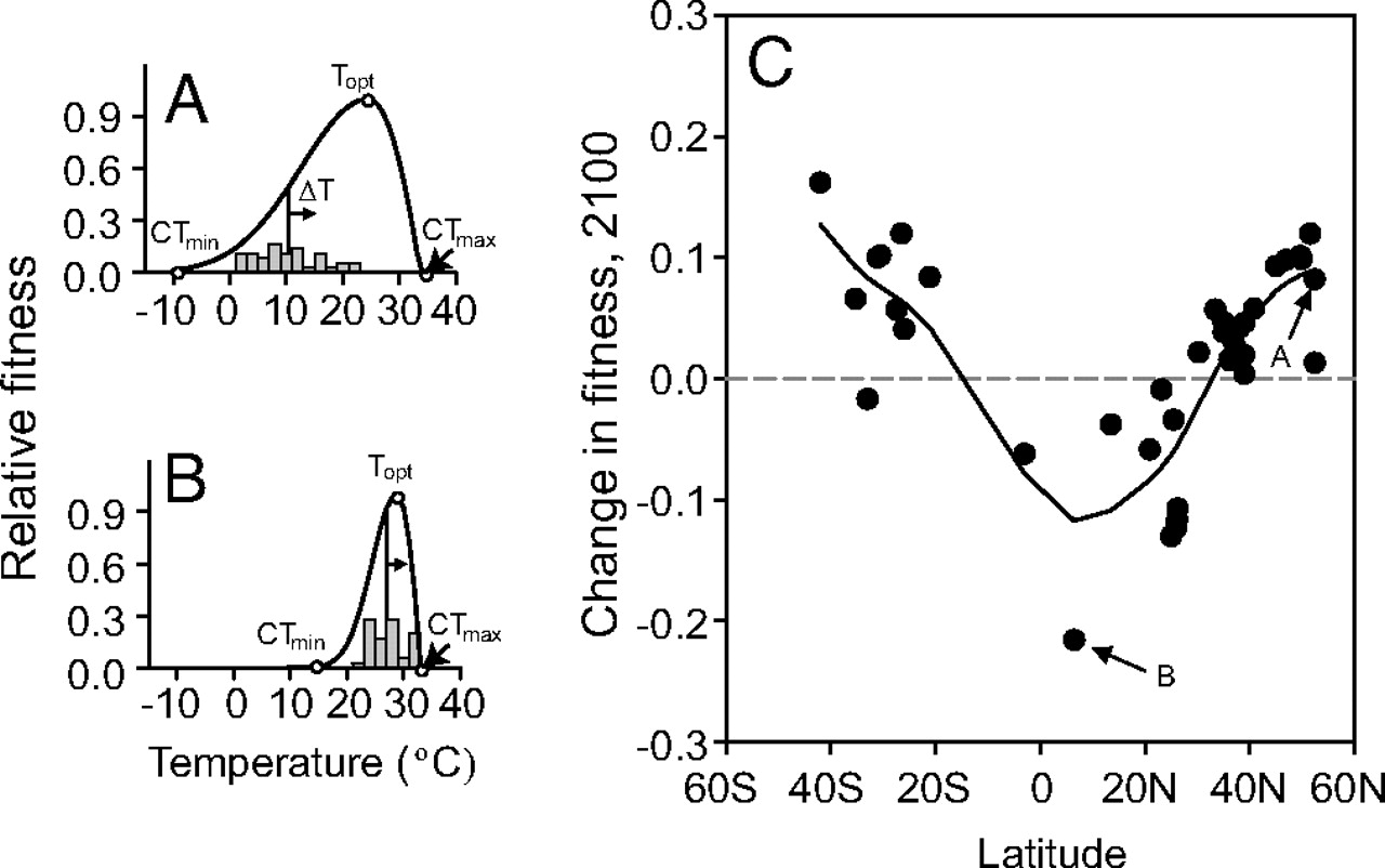 Comparing fitness curves and climate change vulnerability for tropical and temperate insects.