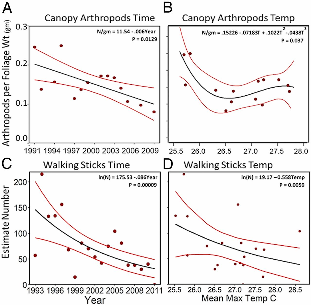 Rapid insect decline in Puerto Ricon rainforest as a result of climate change