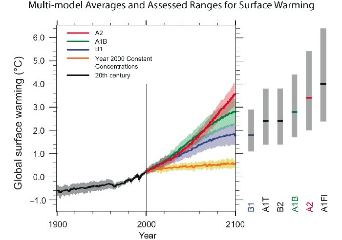 climate emission scenario A1B -> ±3 degrees warming
