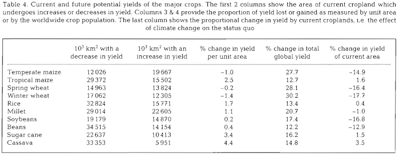 One of the first climate-crop prediction models showing impacts of climate change for various crops. Now do these calculations still stand? And what may have been missing back in 1993? We've asked the lead author: