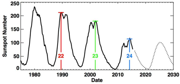 NASA forecast (weak) Solar Cycle 25 - after long solar minimum