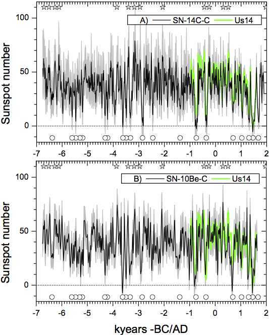 Holocene Grand Solar Minima linked to Hallstatt Cycle