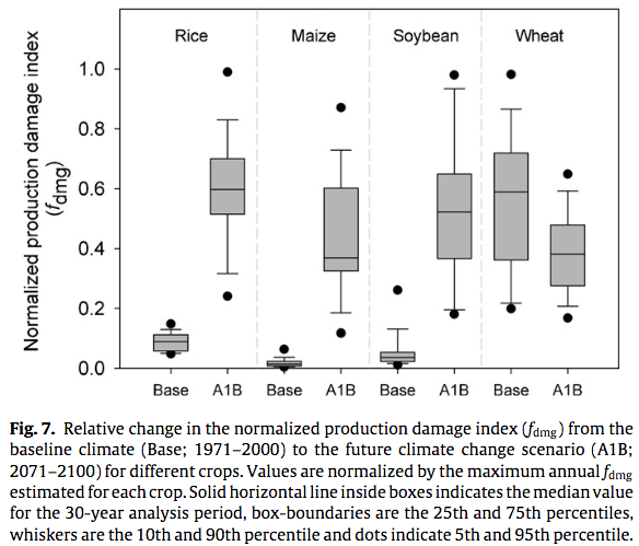 Heat stress of climate change compared for 4 crops: rice, maize, soy and wheat