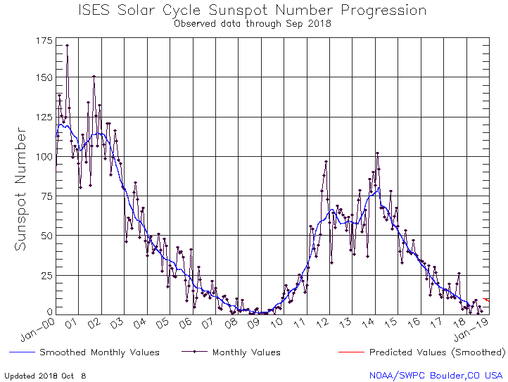 Current sunspot observations show solar cycle 24 comes to a close, entering a new - and possibly prolonged solar minimum. Image: NOAA.