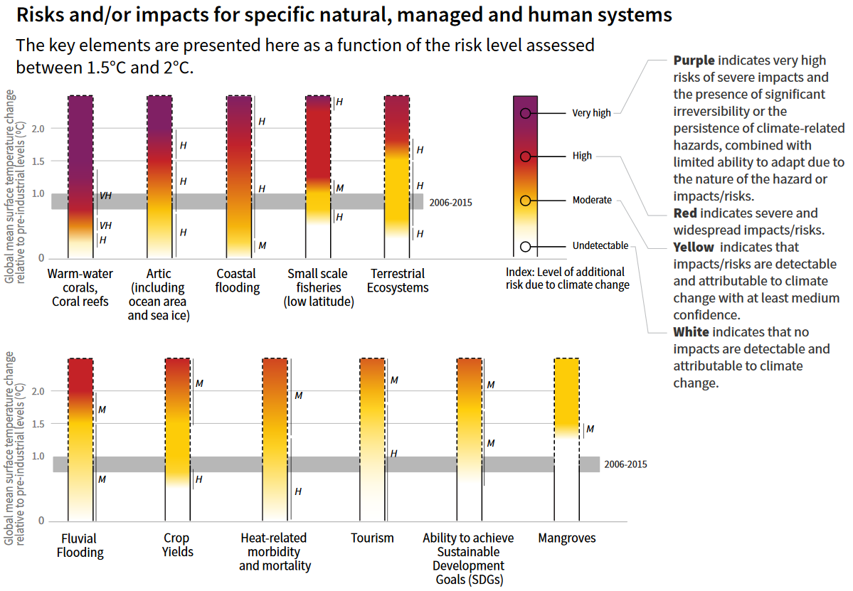 Global impacts of climate change on agriculture, comparing 1.5 degrees to 2 degrees, according to IPCC SR15