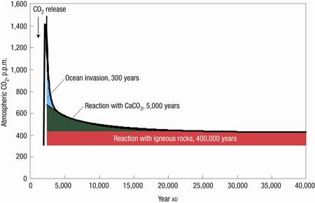 450 Scenario | atmospheric CO2 concentration