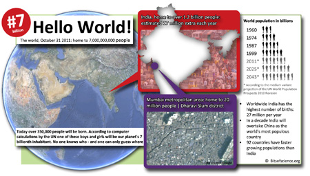 world population 7 billion infographic