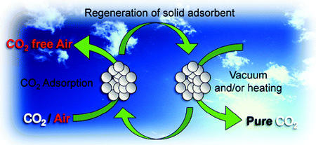 CO2 adsorption from air - CDR geoengineering?