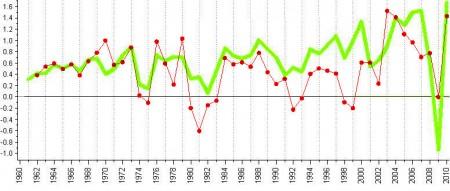 Climate change versus economic growth