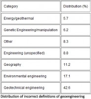 Distribution of incorrect definitions of geoengineering