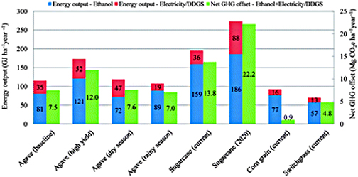 Energy and greenhous gas