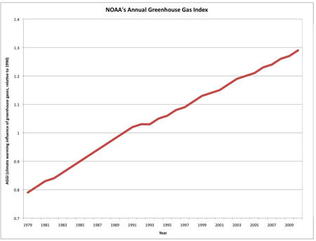 atmospheric GHG concentrations - climate forcing NOAA
