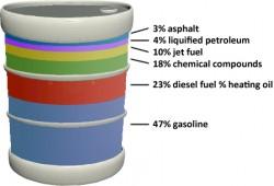Petroleum uses