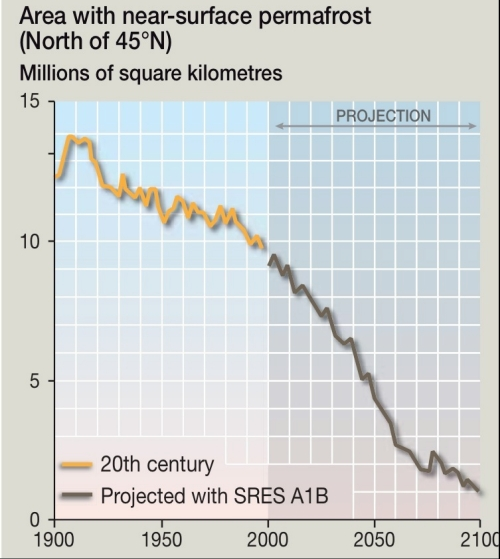 Arctic geoengineering tundra