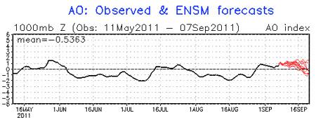 Arctic Oscillation forecast September 2011