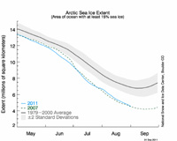 Arctic melting record September 2011