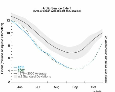 Arctic melting record 2011