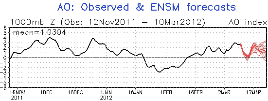 Arctic oscillation winter 2012