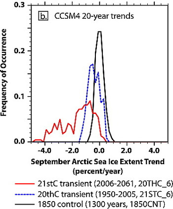 Graph shows Arctic sea ice melting trend